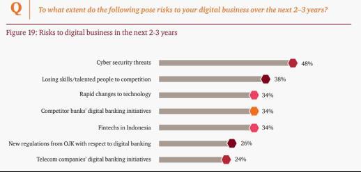 Transformasi Digital di Industri Perbankan Berujung PHK Massal?