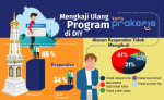 Bagaimana Mengukur Efektivitas Kartu Prakerja di Yogyakarta dengan Survei Sederhana?